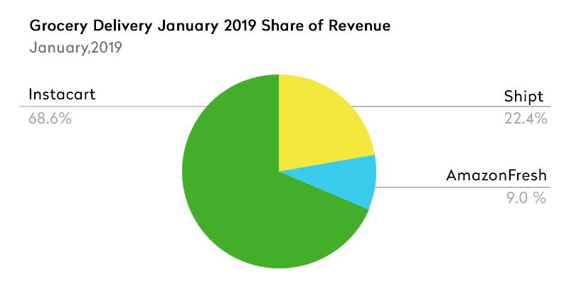 Instacart share of revenue