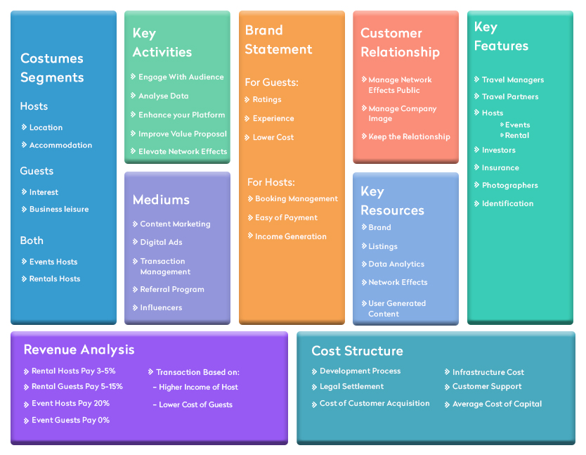 Airbnb Business Canvas Model