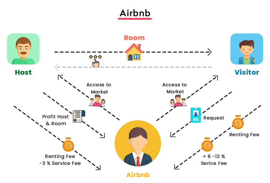 Airbnb Business Model Work