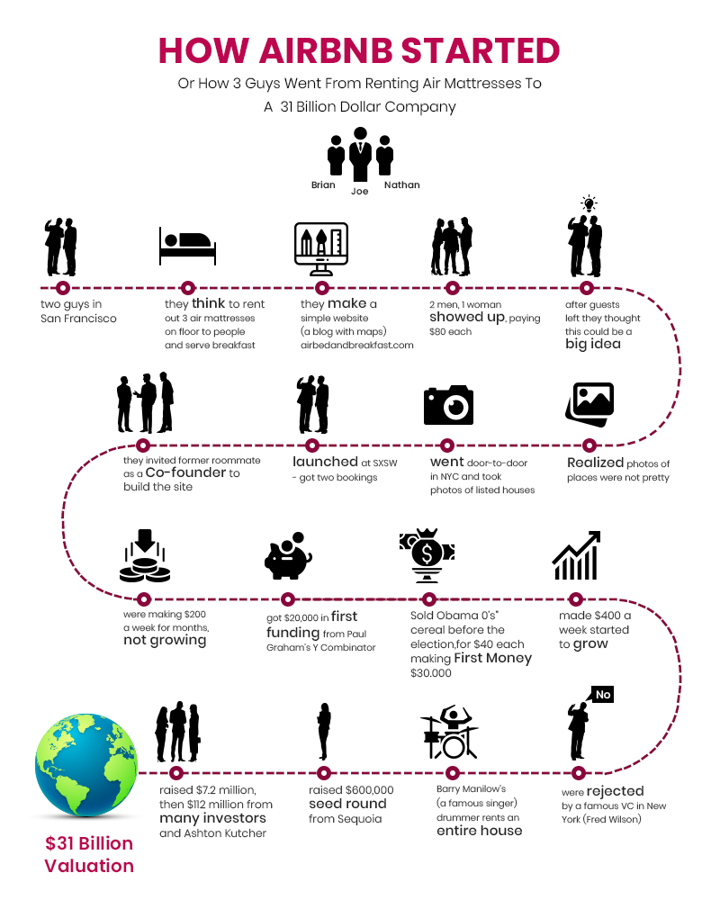 Complete Timeline Path of Airbnb