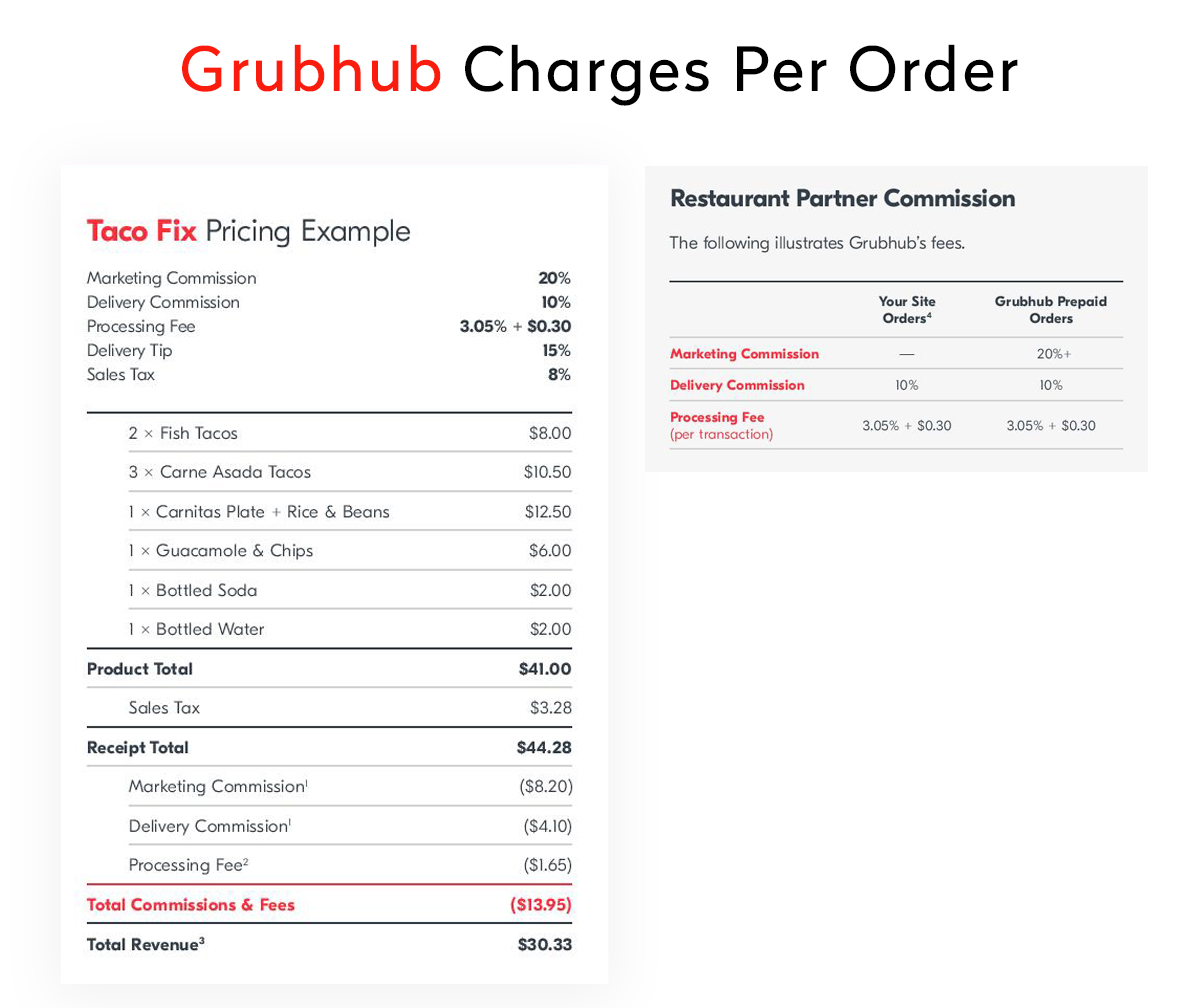 Best GrubHub Revenue Model