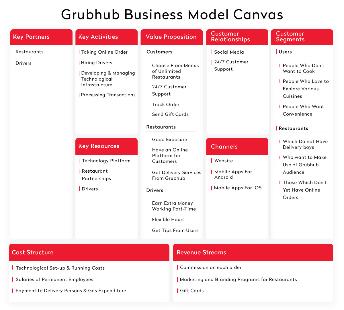 Grubhub Business Model Canvas