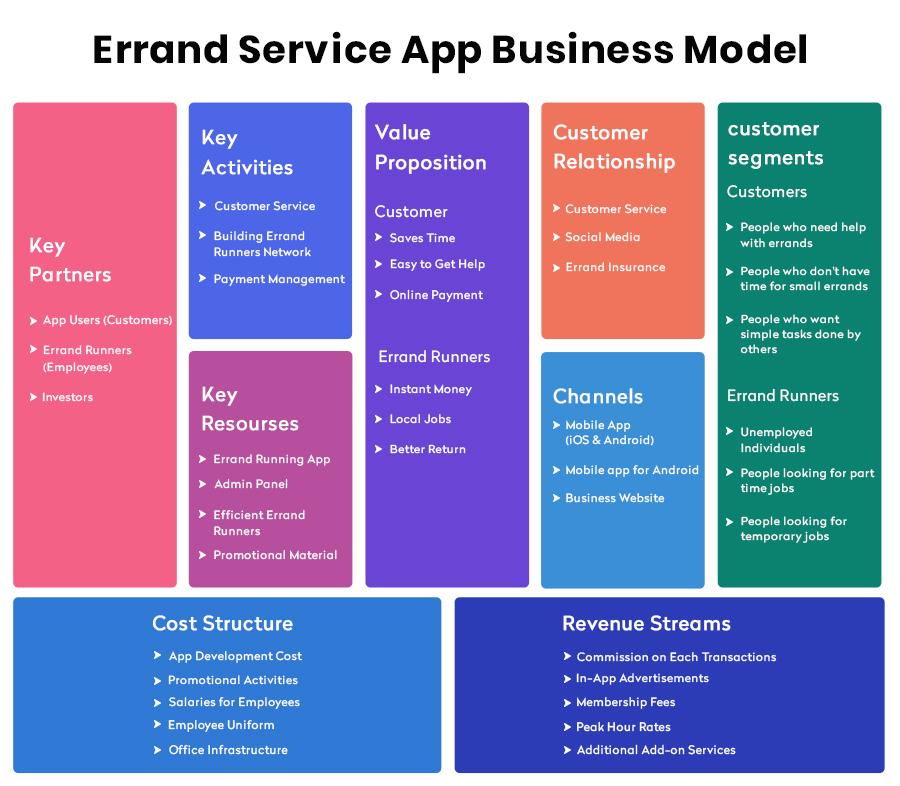 Start An Errand Service