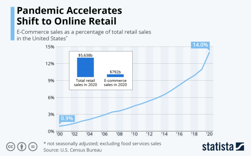 online grocery business trends stated
