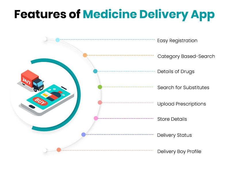 features of medicine delivery app