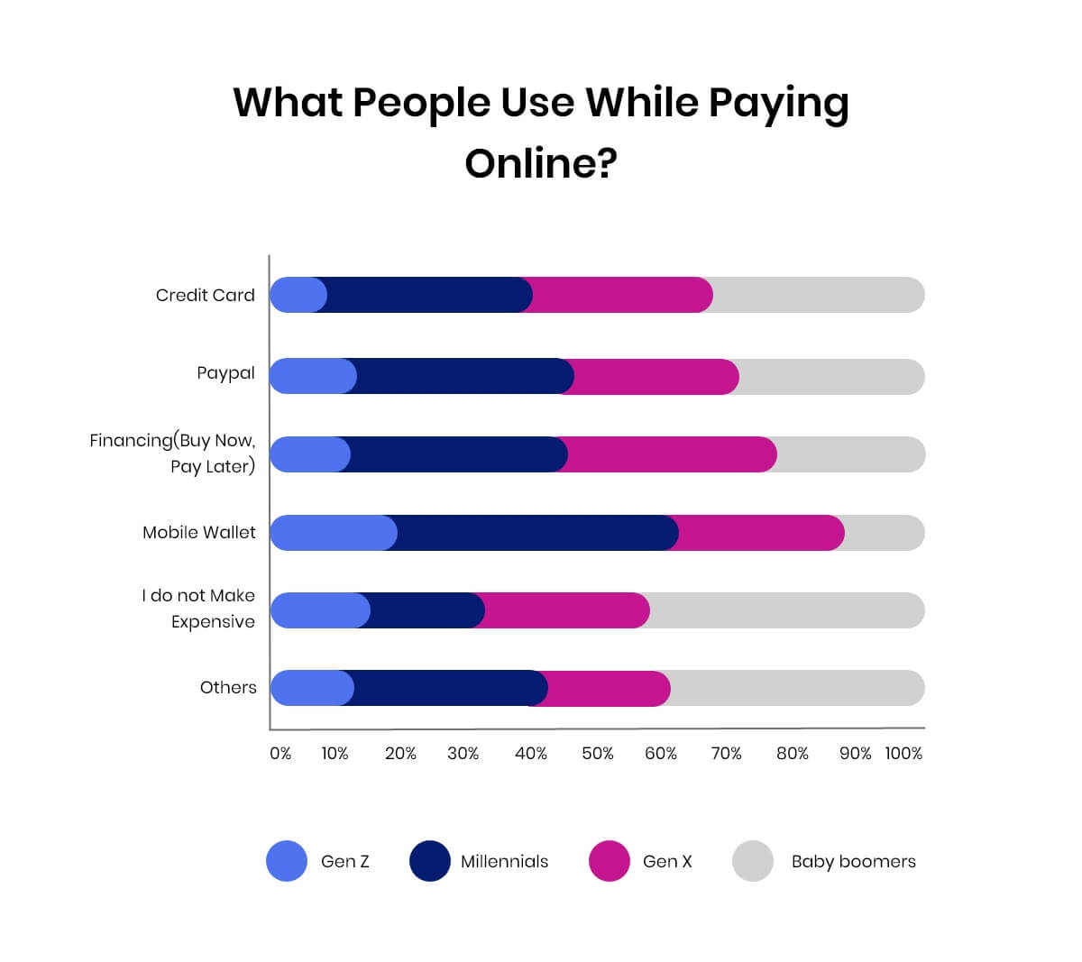 trends in mobile payment methods