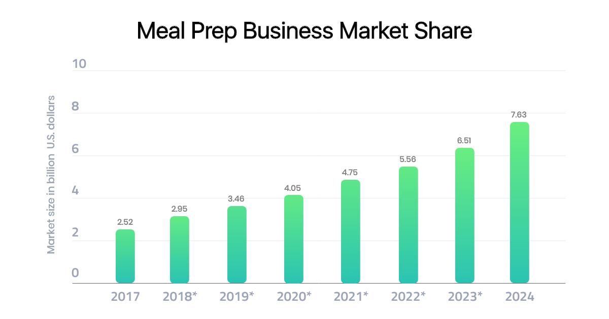 meal prep service market share