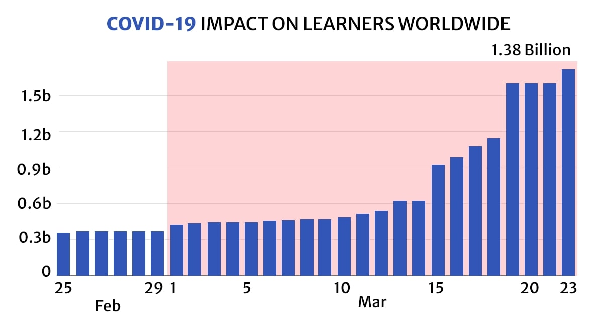 COVID-19 Impact on Learners