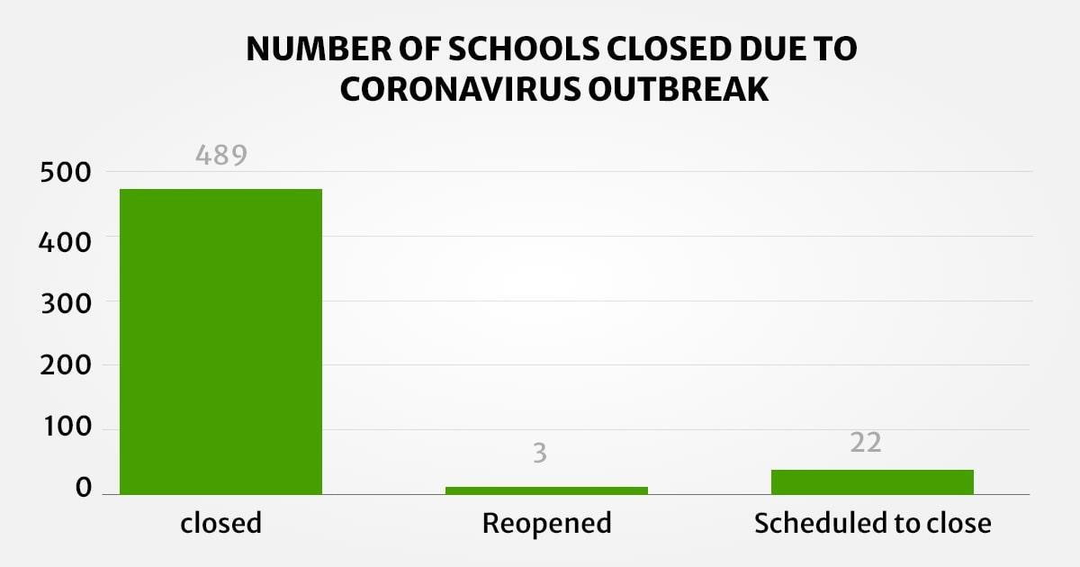 Number of Schools Closed due to Coronavirus Outbreak