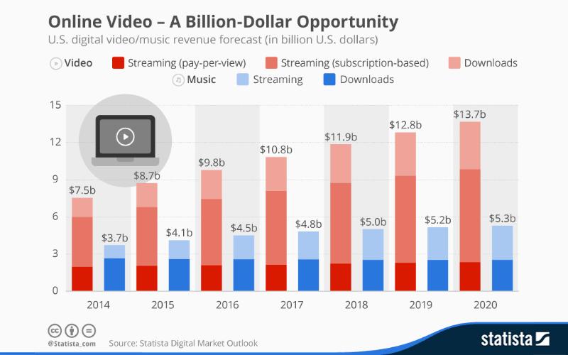 online video a billion dollar opportunity