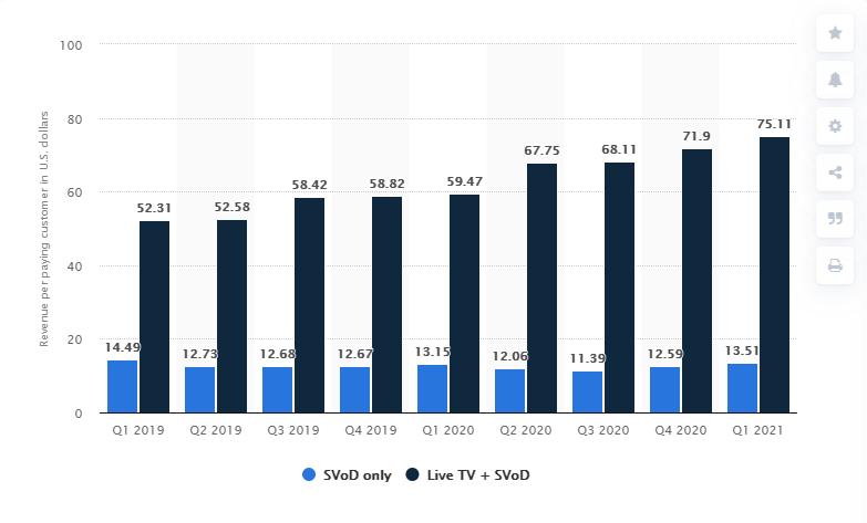 hulu average revenue per subscriber us