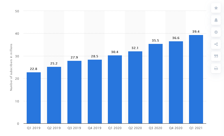 number of hulus paying subscribers