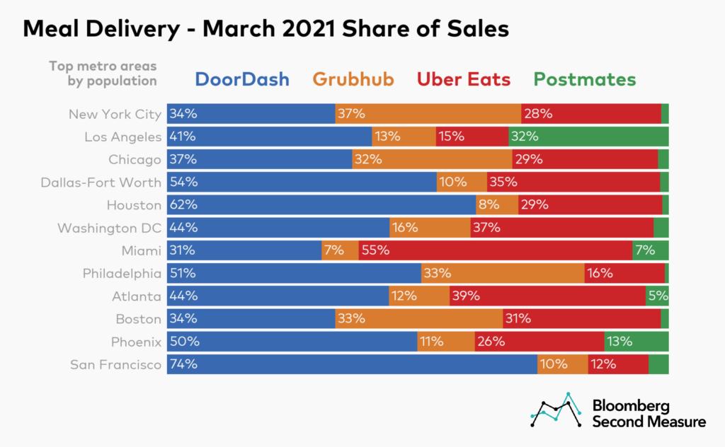 Grubhub, Uber Eats, and Postmates charts