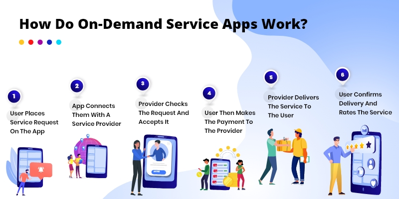 How On-Demand Service App Works