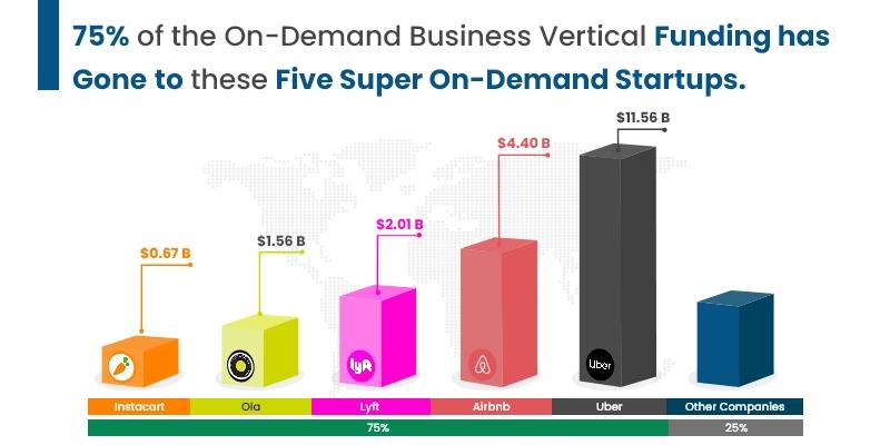 On-Demand Business Vertical Funding Statistics