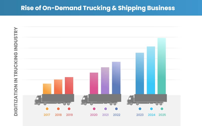 revolutionize the freight by on demand trucking