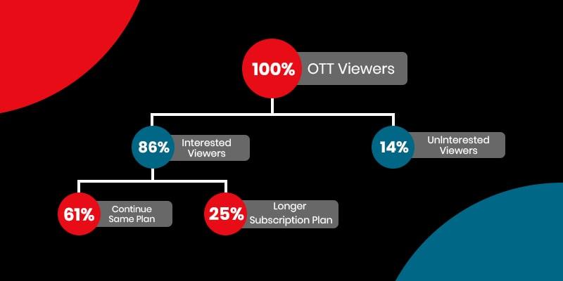 OTT Platform Viewers
