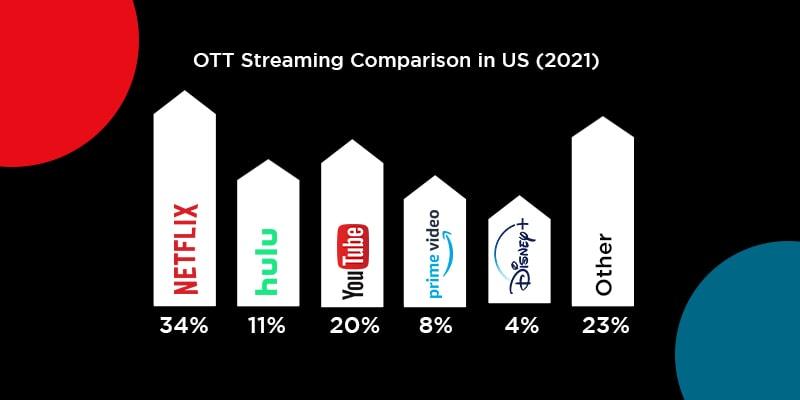 OTT Streaming Comparison in US